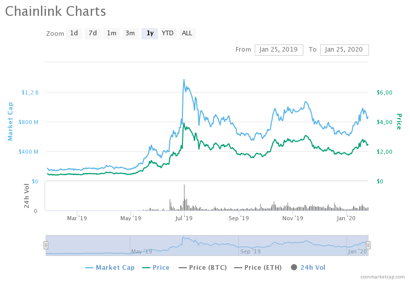 chainlink-charts