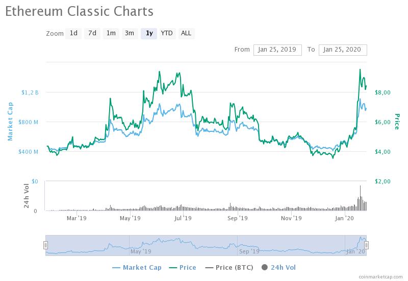 ethereum-classic-charts (1)