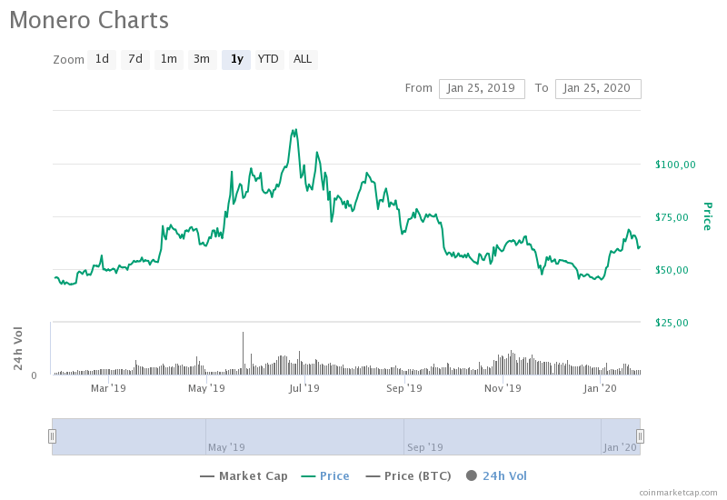 monero-charts