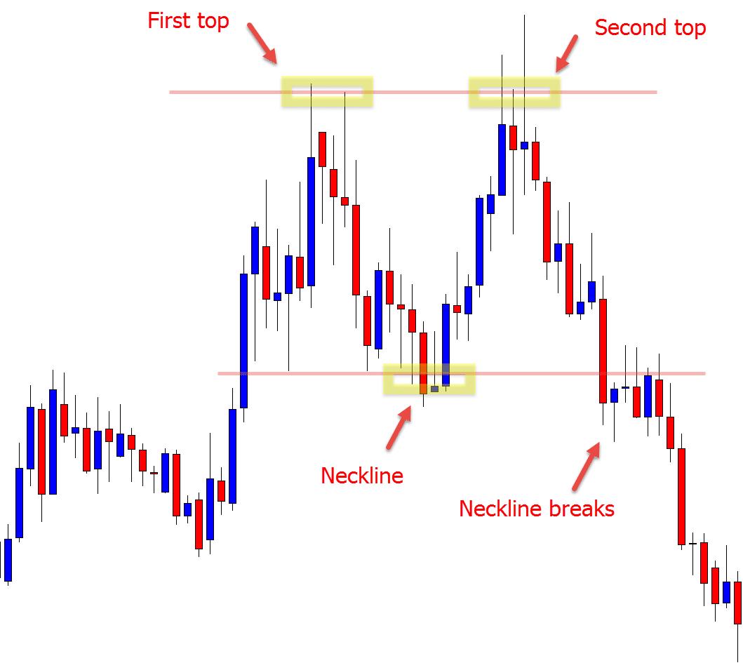 mô hình giá forex