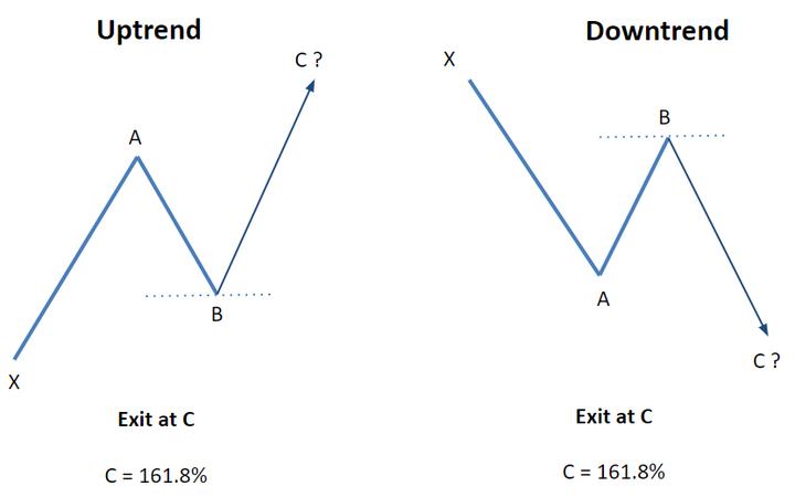Công cụ Fibonacci Retracement