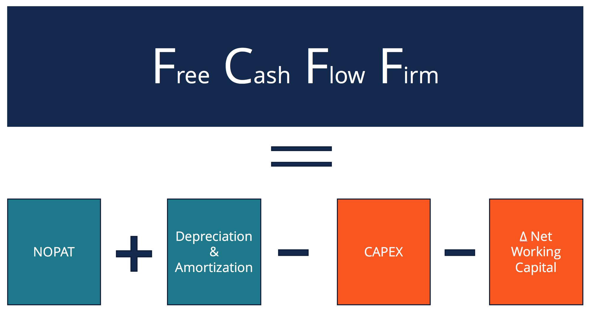 Dòng tiền thuần của doanh nghiệp (FCFF) là gì?