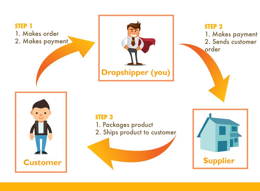 Affiliate quảng cáo (tiếp thị liên kết) là gì? - congdongdigitalmarketing |  Tạo CV Online, Tìm Việc Làm Nhanh - Tuyển Dụng Hiệu Quả Miễn Phí