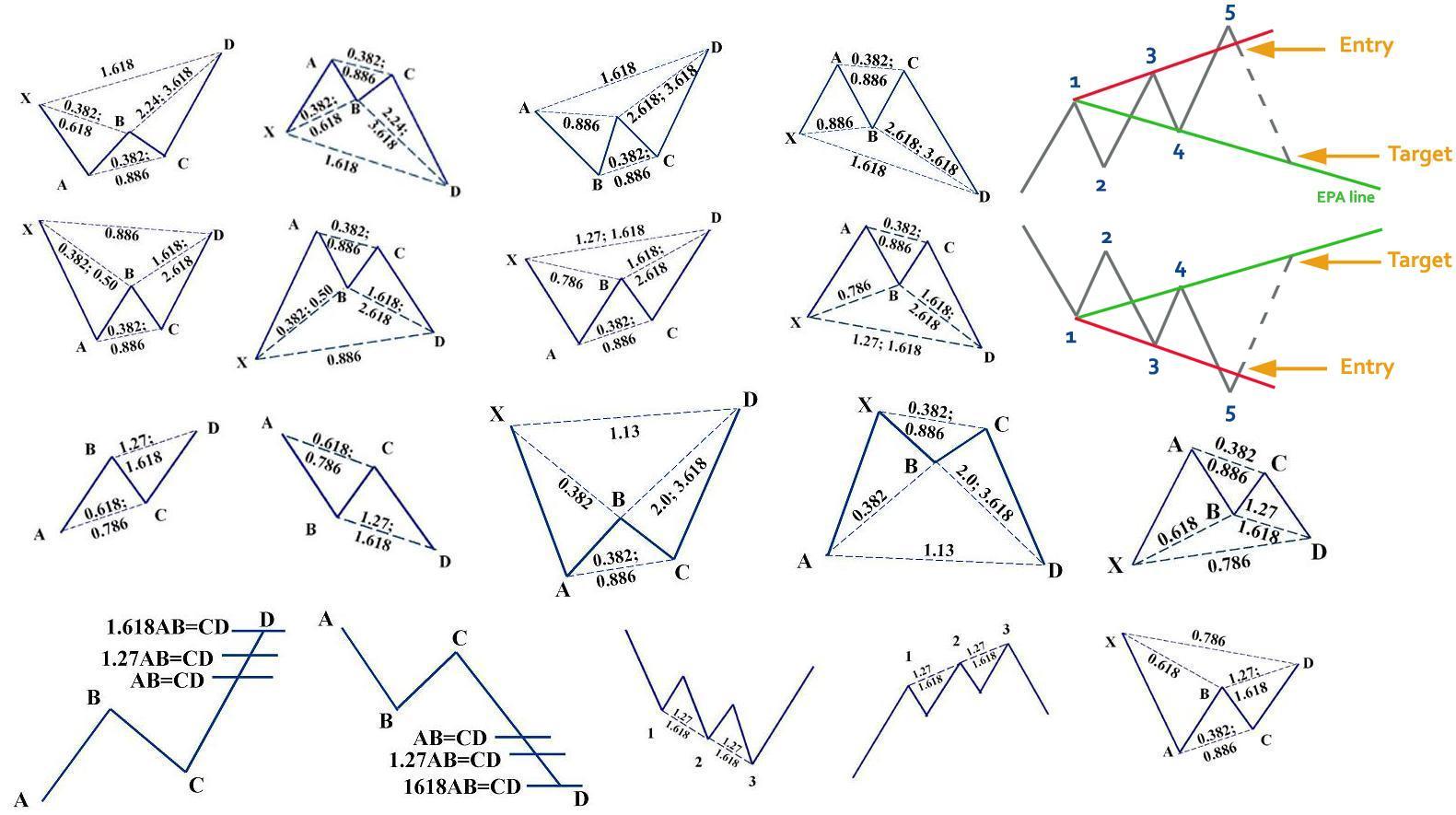 Mô hình giá Harmonic là gì